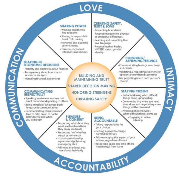 healing-and-accountability-wheel